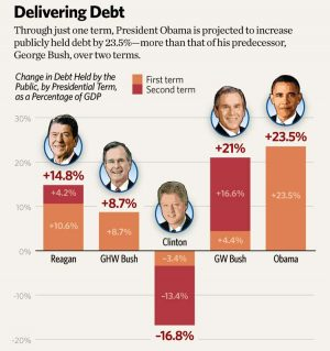 Obama has increased US debt to over $15 trillion