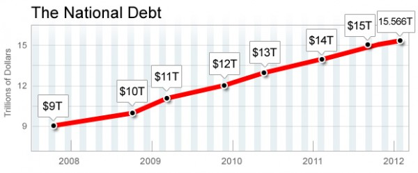 National Debt has increased more under 3 years of Obama than 8 years under President Bush