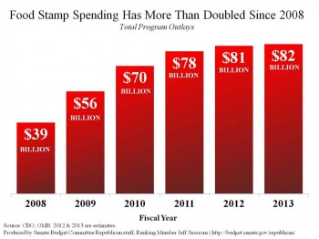 U.S. Food Stamp Usage Doubled After Obama Administration Ended Welfare Work Requirements