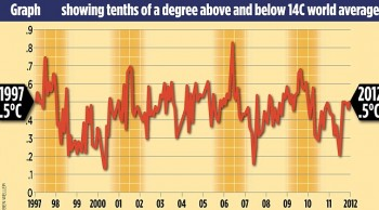 """Global Warming"" Cycle Ended 16 Years Ago - Liberals Ignore Science To Push Lies"
