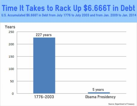 Obama Raised US Government Debt $6.666 Trillion In Just 5+ Years - As Much As First 227 Years