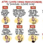 Unsettled-Science-Democrat-Global-Warming-Scam-Lie