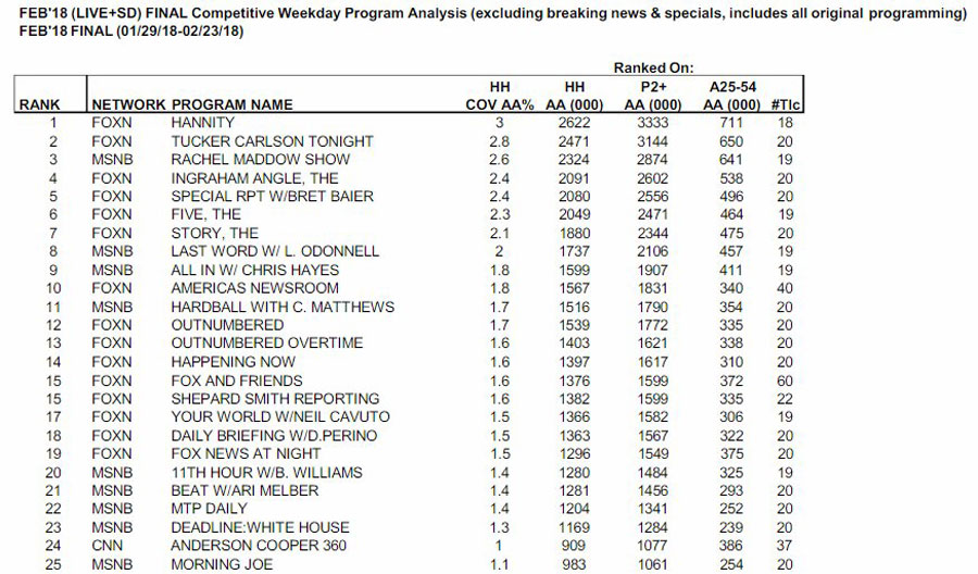 CNN FAILS BADLY - No CNN Shows In Top 20 of Cable News - FOX & MSNBC Continue Eating CNN's Lunch